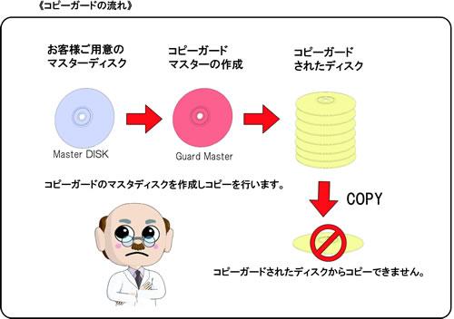 CD/DVDコピープロテクトサービス...